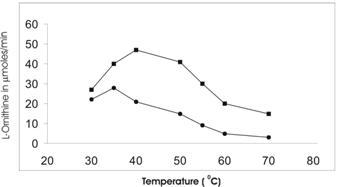optimum ph for catalase in liver