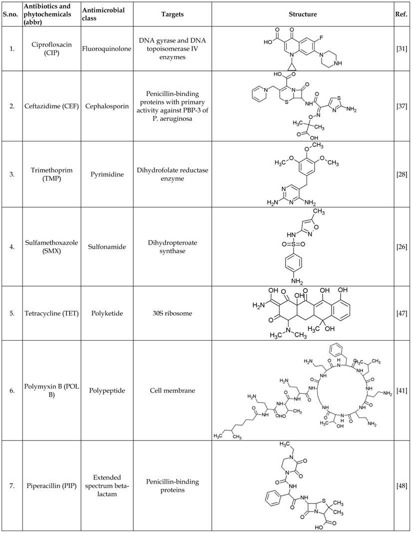 list of sulfa antibiotics | Lifescript.com