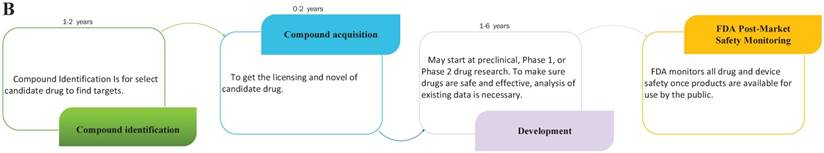 Review of Drug Repositioning Approaches and Resources