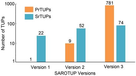 SAROTUP: a suite of tools for finding potential target